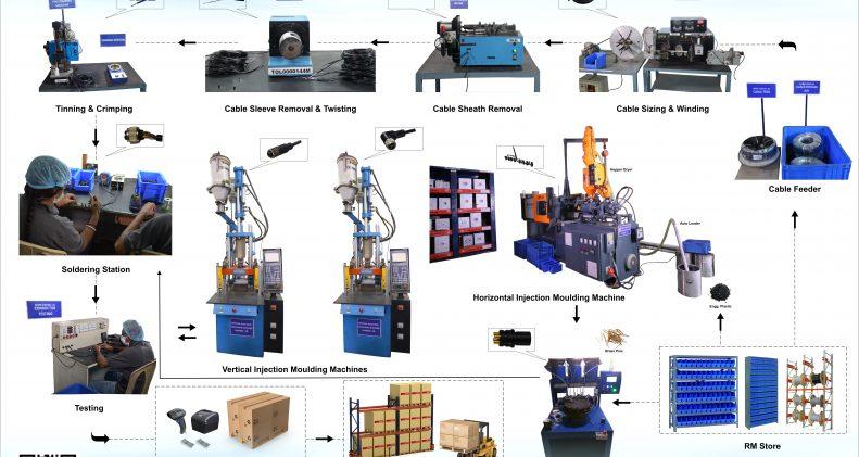 Automation process flowchart